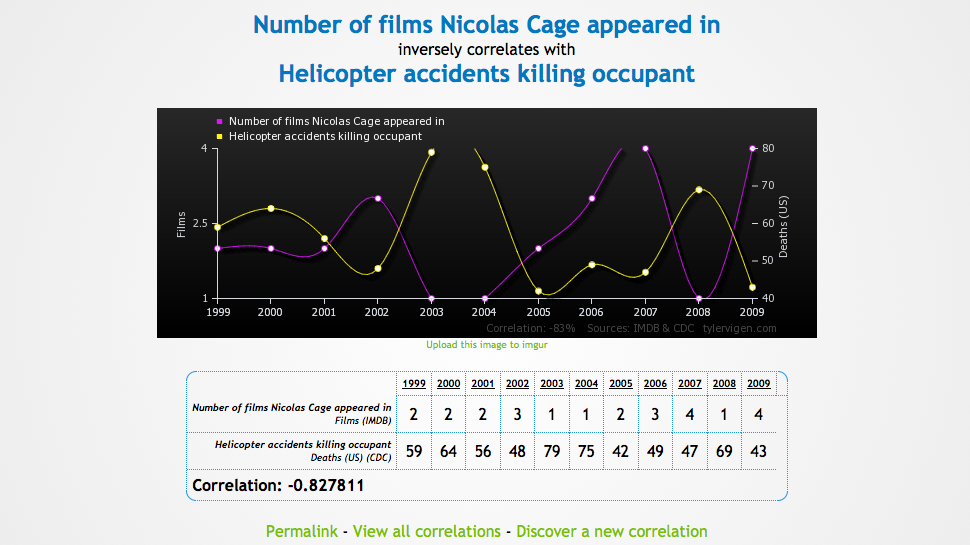 Nic Cage Prevents Helicopter Accidents, Or Why Correlation Does Not Mean Causation