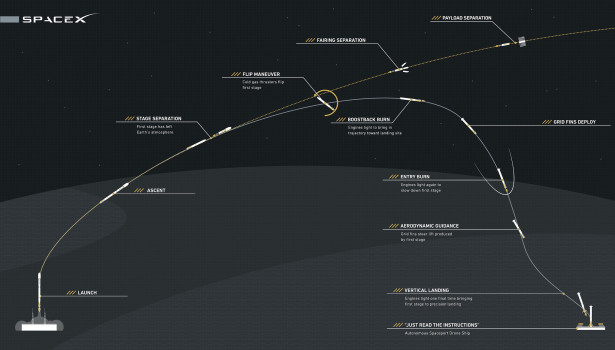 SpaceXLaunch3_CHART