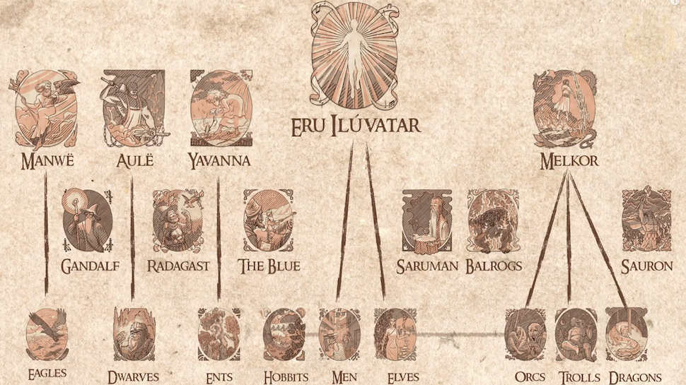 All LOTR Mythology Explained in Four Minutes