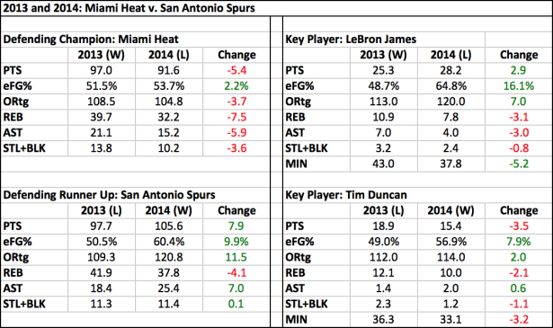 nba finals data 2013 2014