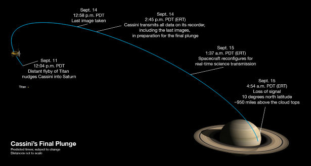 Cassini is Being Sent to its Doom to Protect Potential Aliens_2