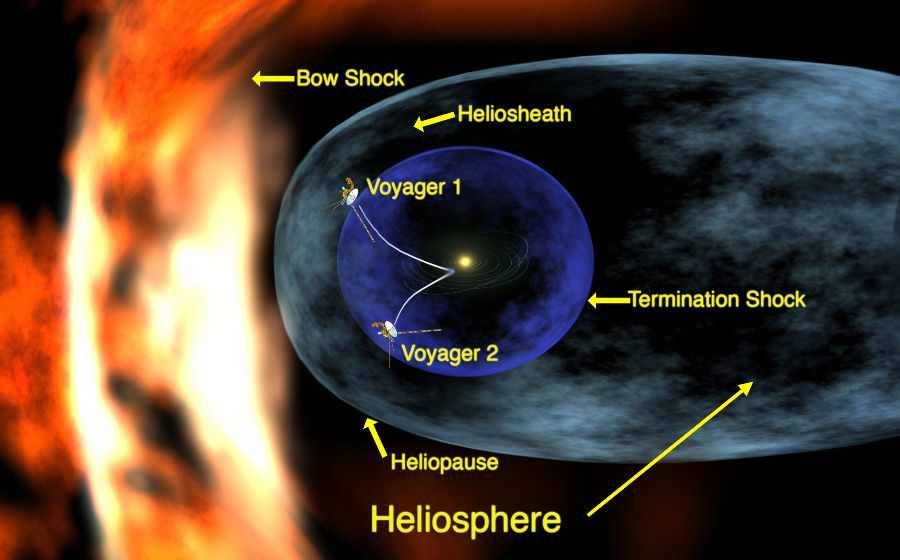 Scientists have discovered that the wall of hot plasma around our solar system is a whopping 89,000 degrees Fahrenheit.