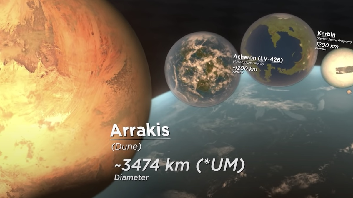 A 3D animation comparing fictional planets, all against Earth for perspective