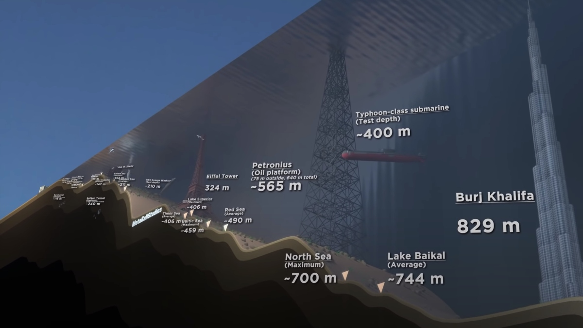 A visualization of the depths of various bodies of water referenced with well-known structures, such as the Eiffel Tower.
